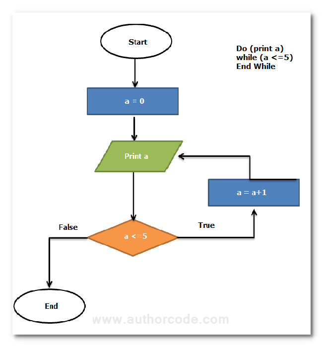 The Flow Chart Of Do While Loop With Variables Authorcode